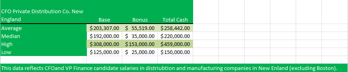 SBH_Comp_Study_CFO_Private Distribution_Co_NE_082217.png