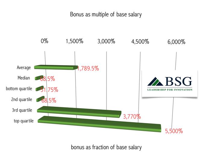 CEO-facility-management-bonus-fraction