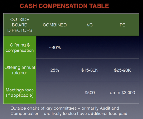 Cash Compensation Table, by Charles Rutstein [2013-12]