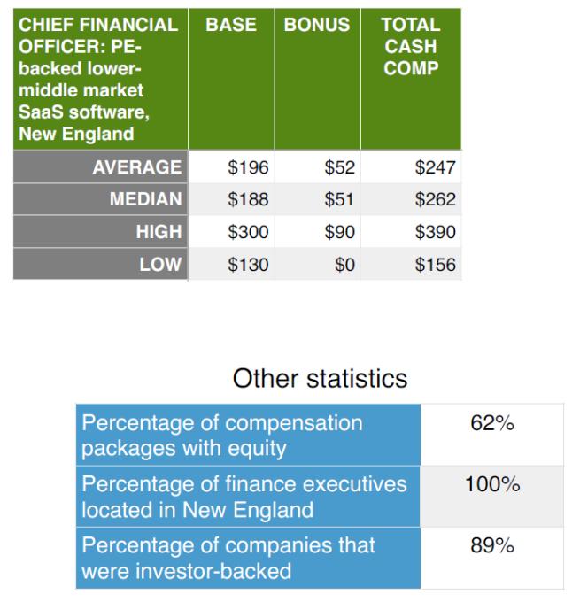 Compensation_highlights_CFO_PE_backed_SaaS_software