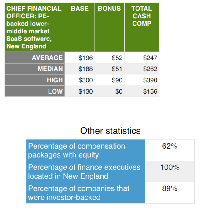 Compensation_highlights_CFO_PE_backed_SaaS_software