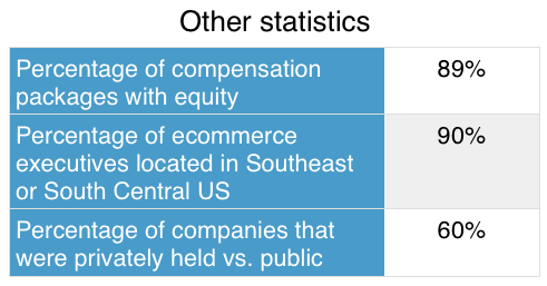 Stock options privately held company