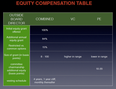 Equity Compensation Table, by Charles Rutstein [2013-12]