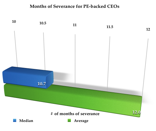 Ceo severance and employment agreement survey for private equity flashpollonceoseveranceinpe backedcompanies responsesnumbers platinumwayz
