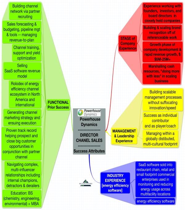 Powerhouse Dynamics - heat map