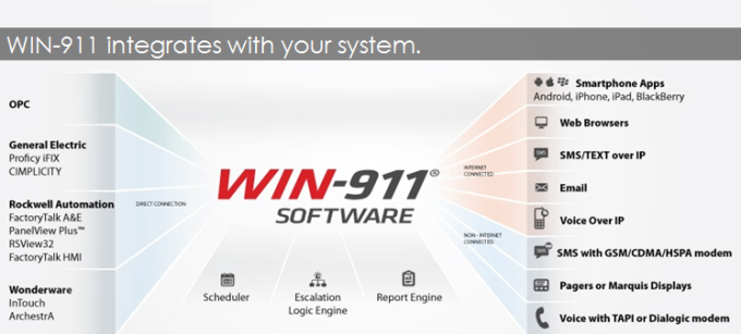 Win-911 - integrates with system