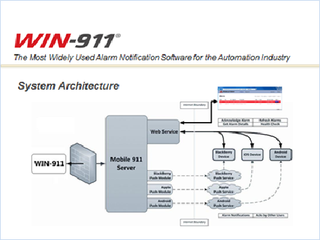 Win-911 - system architecture