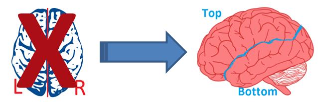 figure - left-right v top-bottom