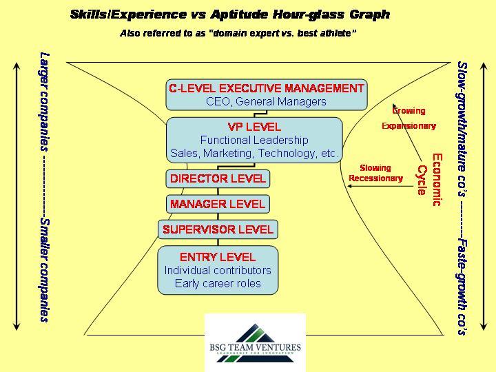Hour-glass graphic, aptitude versus experience