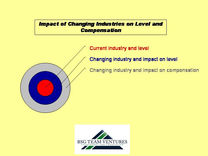 Impact of industry & function shift on compensation & level