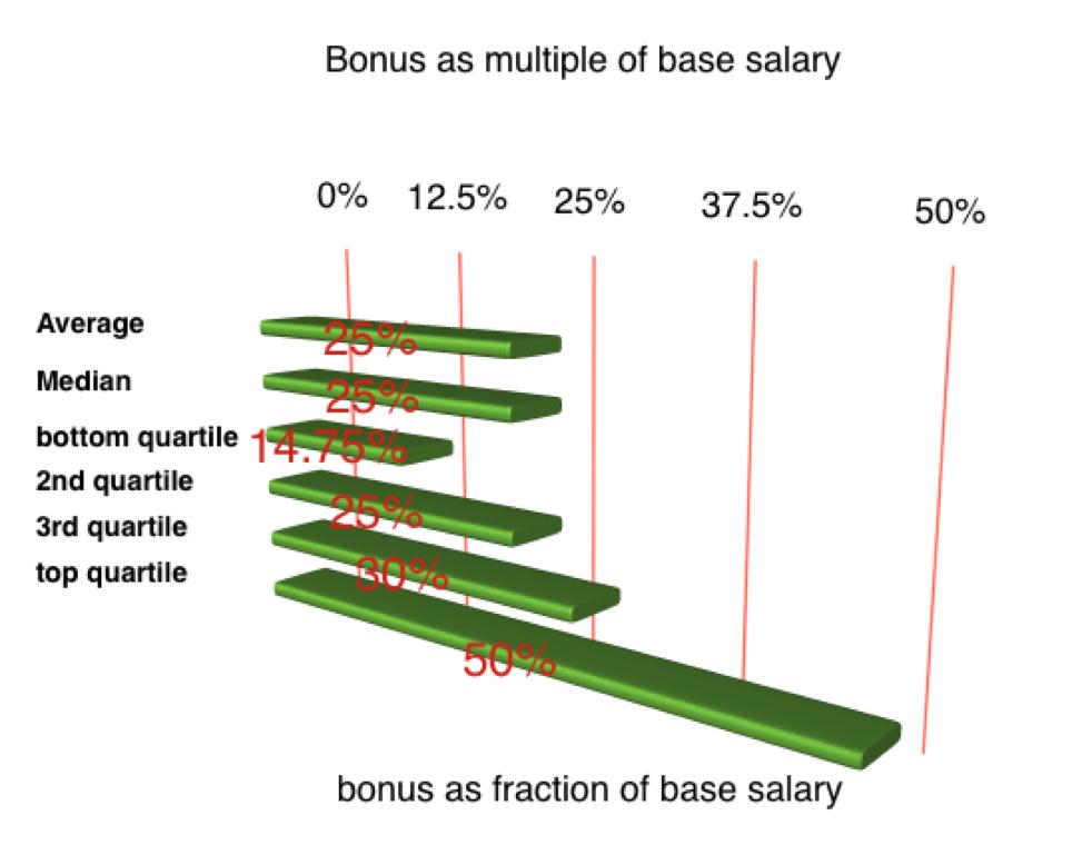 bonus-percentage-salary-vp-engineering-healthcare-saas-software-compensation-executive-highlights-comparison-table.png