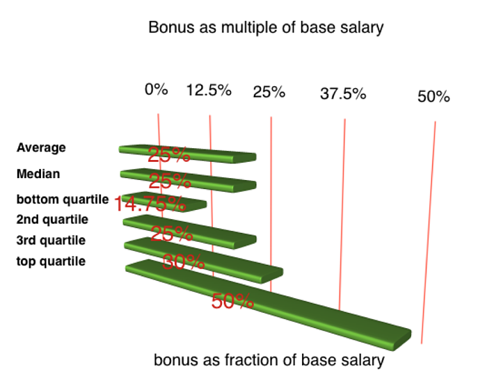 bonus-percentage-salary-vp-engineering-healthcare-saas-software-compensation-executive-highlights-comparison-table.png