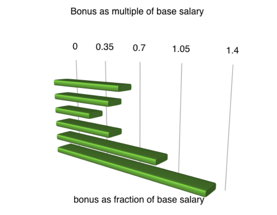 cco-multiple-of-base-salary.png