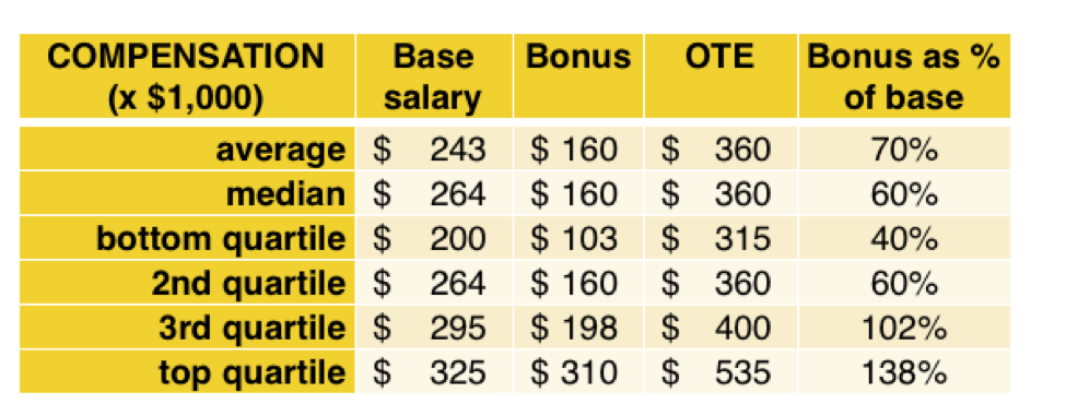 compensation-cco-pe-backed-software.png