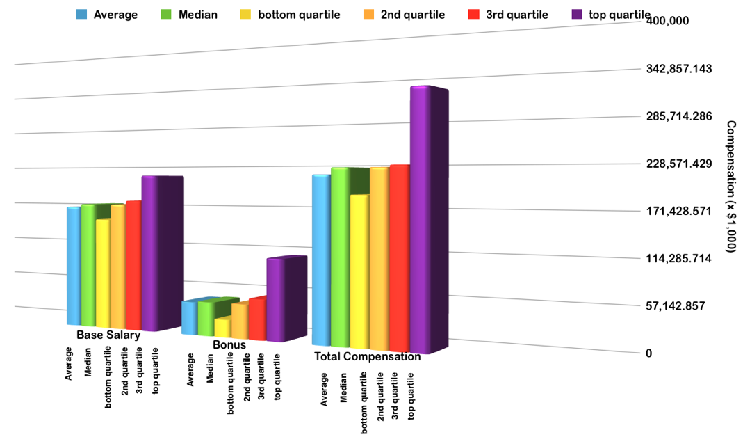 quartiles-chart-vp-engineering-healthcare-saas-software-compensation-executive-highlights-comparison-table.png