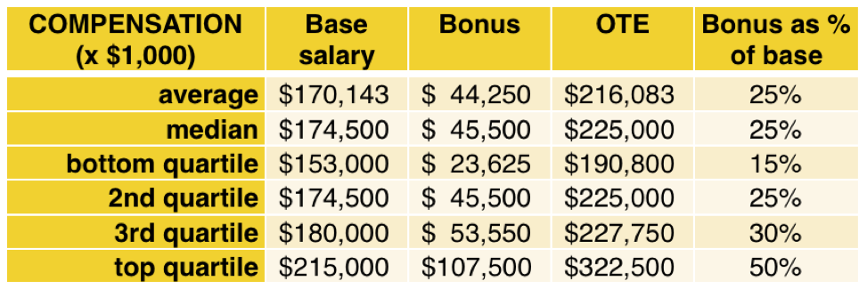 vp-engineering-healthcare-saas-software-compensation-executive-highlights-comparison-table.png