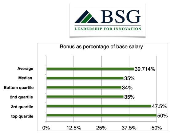 x331ceo-bonus-percentage-base
