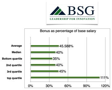 x334cfo-bonus-percentage-base