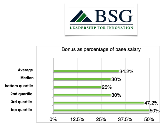 x338vpe-bonus-percentage-base