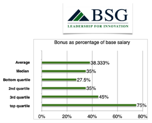 x350cfo-bonus-percentage-base