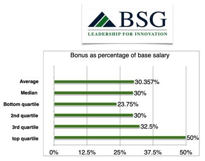 x353coo-bonus-percentage-base