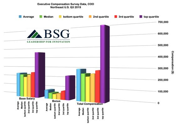 x353coo-salary-bonus-compensation