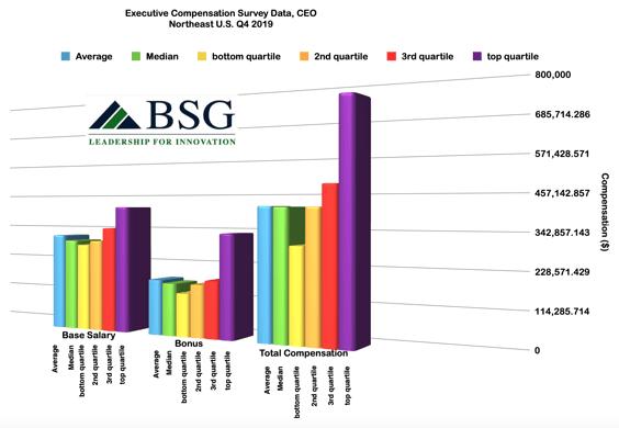 x354ceo-salary-bonus-compensation-CEO-2