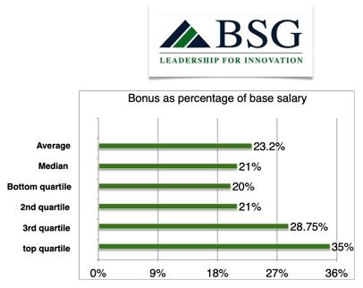 x361cfo-bonus-percentage-base