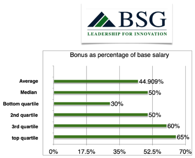 x366cfo-bonus-percentage-base