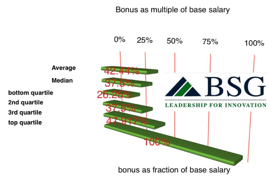 bonus-base-salary-cfo-pe-middle-market-northeast-img1.png