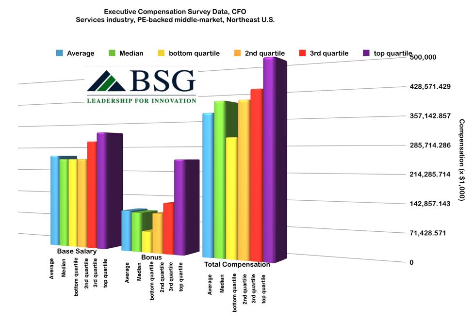summary-compensation-data-quartiles-cfo-pe-middle-market-northeast-img1.png