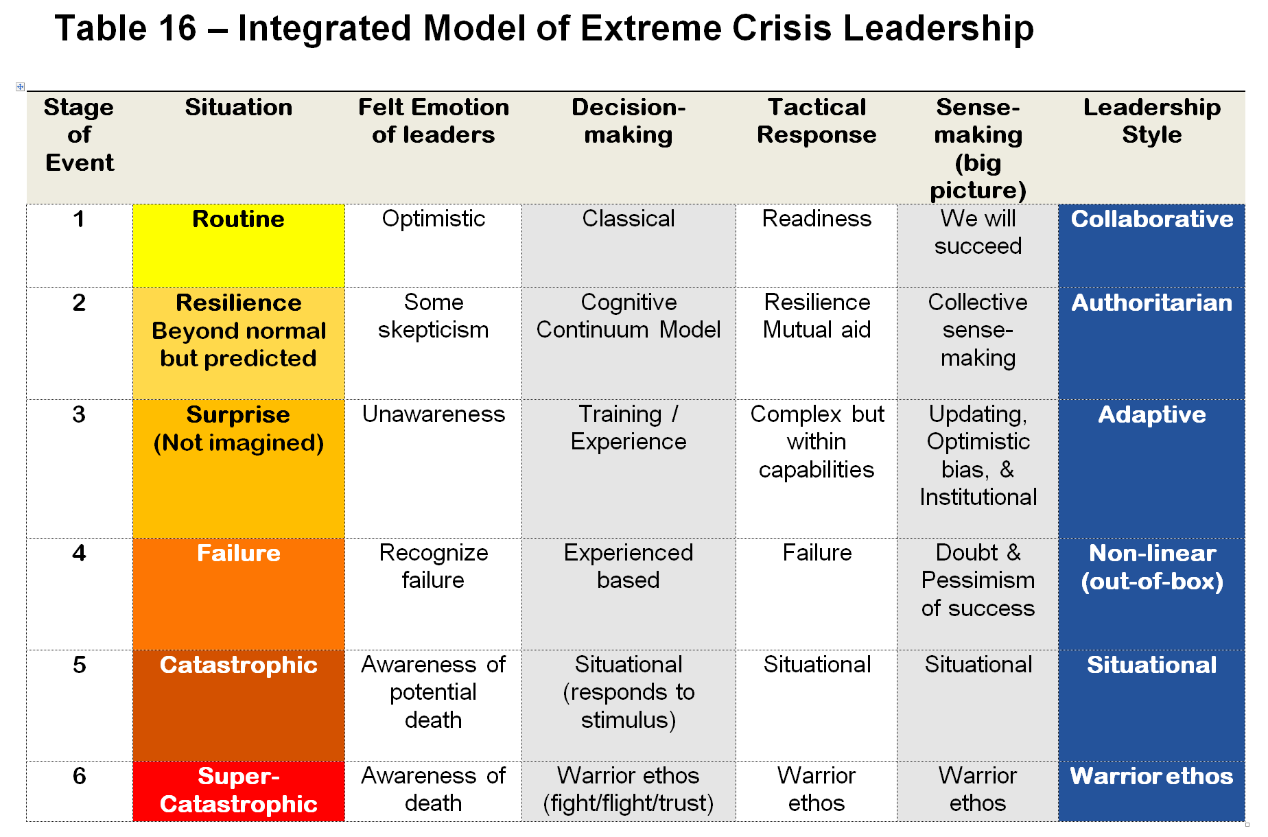 Table_16_Revised__Dr_Charles_Casto_on_Extreme_Crisis_Leadership_docx_-_Microsoft_Word