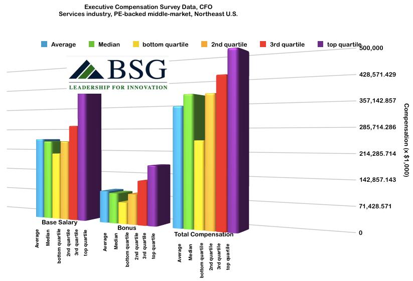 compensation_CFO_med_device_Cooper_test_middle_market_PE_backed_services__Northeast___blog_post_data___numbers